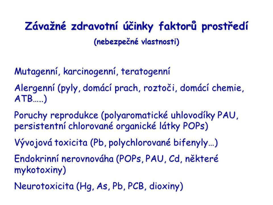Závažné zdravotní účinky faktorů prostředí (nebezpečné vlastnosti) Mutagenní, karcinogenní, teratogenní Alergenní (pyly, domácí prach, roztoči, domácí chemie, ATB…..) Poruchy reprodukce (polyaromatické uhlovodíky PAU, persistentní chlorované organické látky POPs) Vývojová toxicita (Pb, polychlorované bifenyly…) Endokrinní nerovnováha (POPs, PAU, Cd, některé mykotoxiny) Neurotoxicita (Hg, As, Pb, PCB, dioxiny)