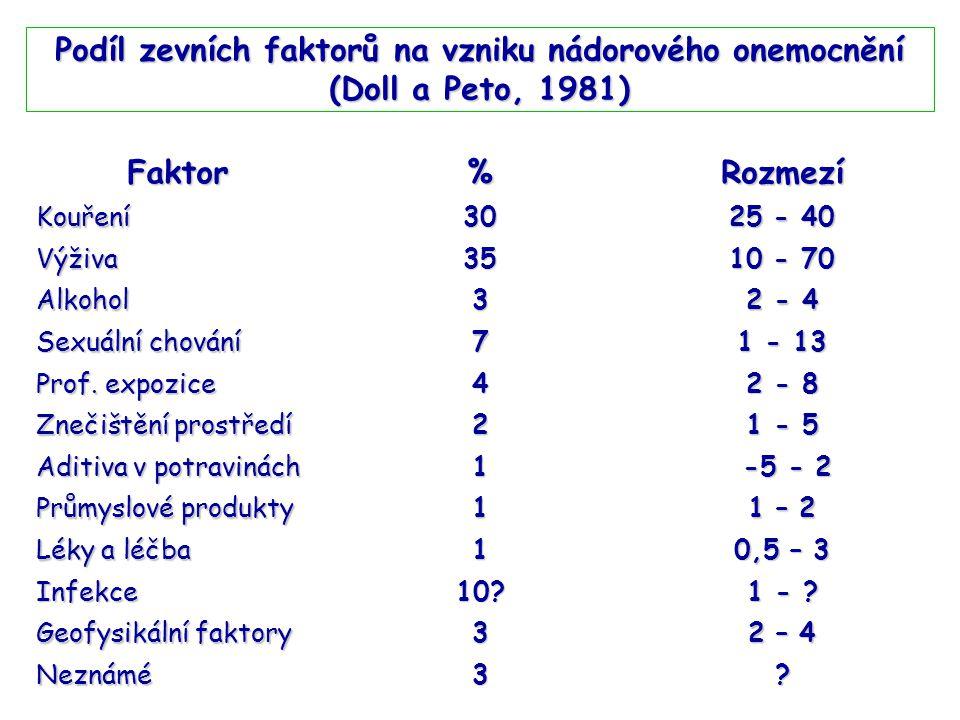Podíl zevních faktorů na vzniku nádorového onemocnění (Doll a Peto, 1981) Faktor%Rozmezí Kouření30 25 - 40 Výživa35 10 - 70 Alkohol3 2 - 4 Sexuální chování 7 1 - 13 Prof.
