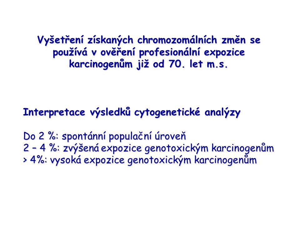Vyšetření získaných chromozomálních změn se používá v ověření profesionální expozice karcinogenům již od 70.