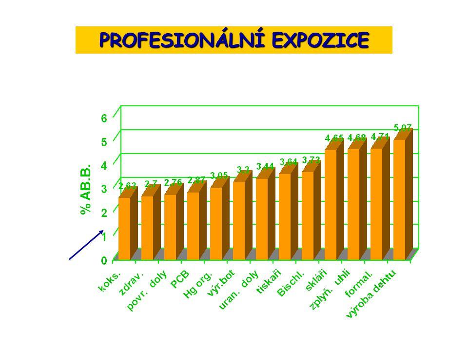 % AB.B. spontánní úroveň - 1.77 PROFESIONÁLNÍ EXPOZICE