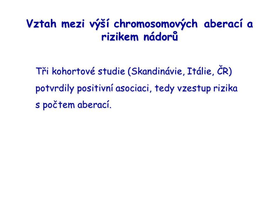 Vztah mezi výší chromosomových aberací a rizikem nádorů Tři kohortové studie (Skandinávie, Itálie, ČR) potvrdily positivní asociaci, tedy vzestup rizika s počtem aberací.