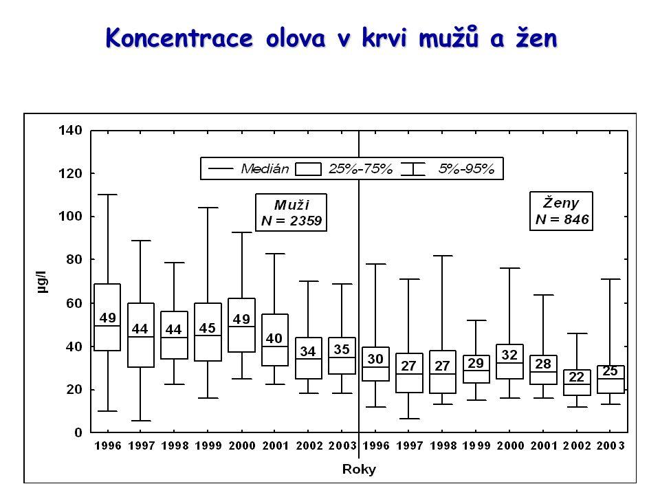 Koncentrace olova v krvi mužů a žen hladiny olova v krvi u mužů jsou vyšší ve srovnání se ženami ve sledovaných letech 1996-2003 byl nalezen signifikantní sestupný trend