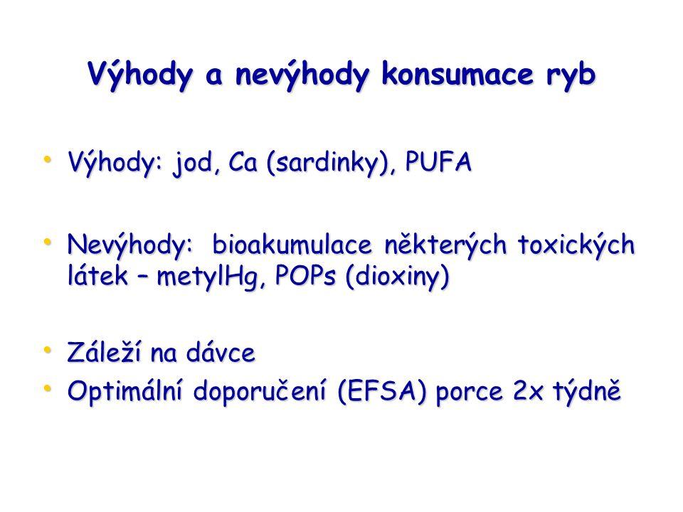 Výhody a nevýhody konsumace ryb Výhody: jod, Ca (sardinky), PUFA Výhody: jod, Ca (sardinky), PUFA Nevýhody: bioakumulace některých toxických látek – metylHg, POPs (dioxiny) Nevýhody: bioakumulace některých toxických látek – metylHg, POPs (dioxiny) Záleží na dávce Záleží na dávce Optimální doporučení (EFSA) porce 2x týdně Optimální doporučení (EFSA) porce 2x týdně
