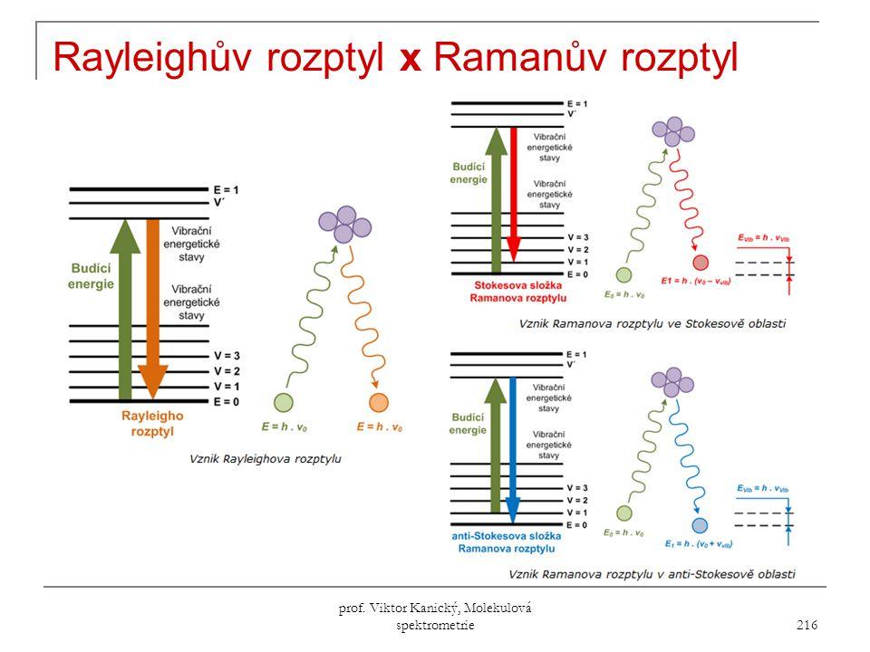 prof. Viktor Kanický, Molekulová spektrometrie 216 Rayleighův rozptyl x Ramanův rozptyl