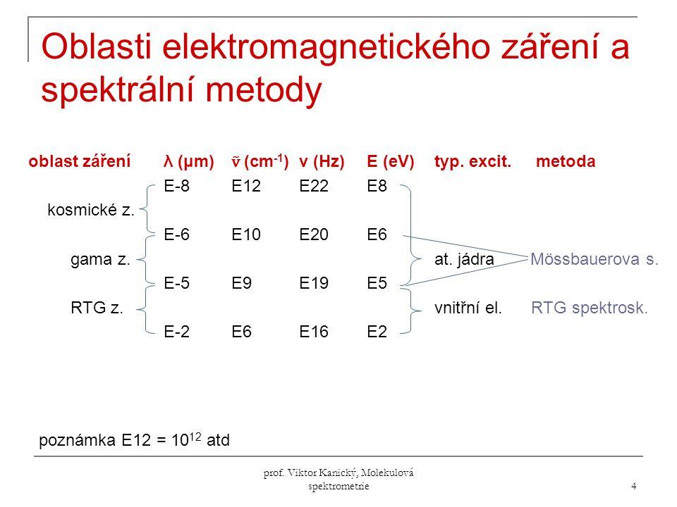 prof.Viktor Kanický, Molekulová spektrometrie 255 4) Štěpení NMR-signálů, spektra 1.