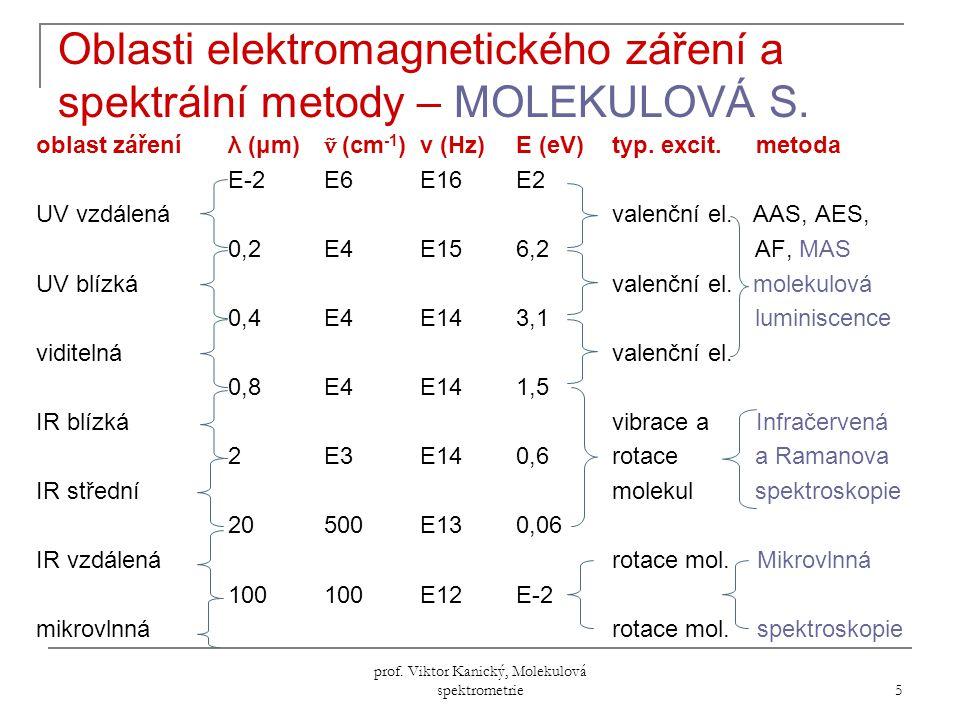 prof.Viktor Kanický, Molekulová spektrometrie 256 4) Štěpení NMR-signálů, spektra 1.