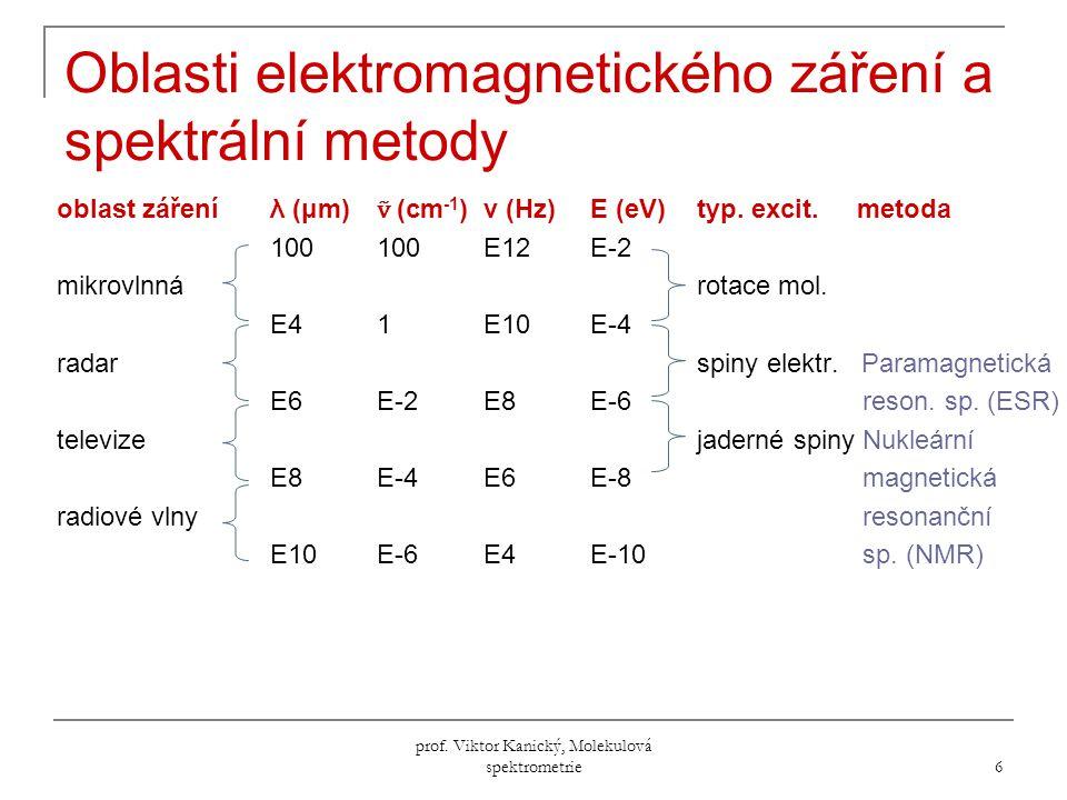 prof.Viktor Kanický, Molekulová spektrometrie 57 Deriváty alifatických uhlovodíků  nejdelší vln.