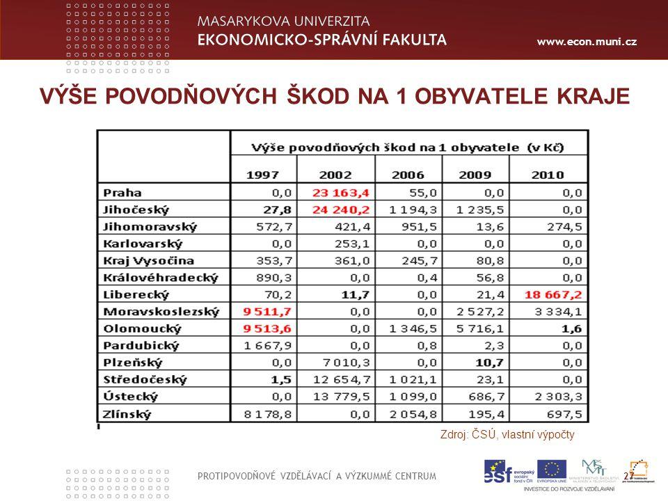 www.econ.muni.cz VÝŠE POVODŇOVÝCH ŠKOD NA 1 OBYVATELE KRAJE Zdroj: ČSÚ, vlastní výpočty 27 PROTIPOVODŇOVÉ VZDĚLÁVACÍ A VÝZKUMMÉ CENTRUM
