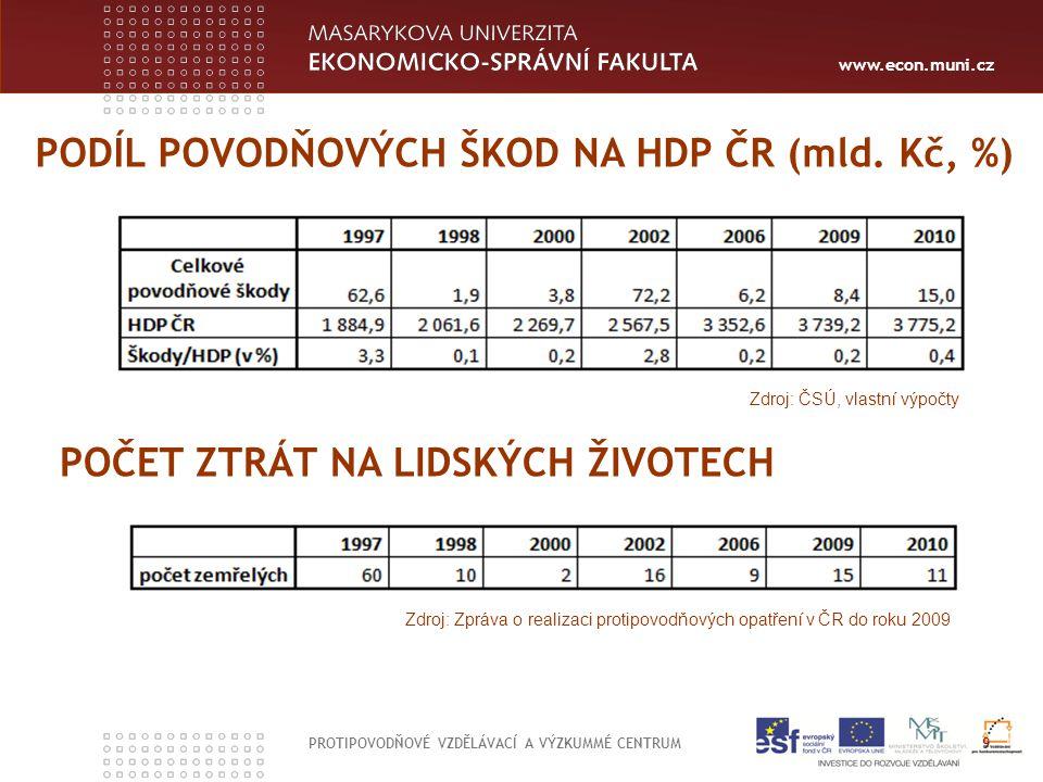www.econ.muni.cz PROTIPOVODŇOVÉ VZDĚLÁVACÍ A VÝZKUMMÉ CENTRUM 9 PODÍL POVODŇOVÝCH ŠKOD NA HDP ČR (mld. Kč, %) POČET ZTRÁT NA LIDSKÝCH ŽIVOTECH Zdroj: