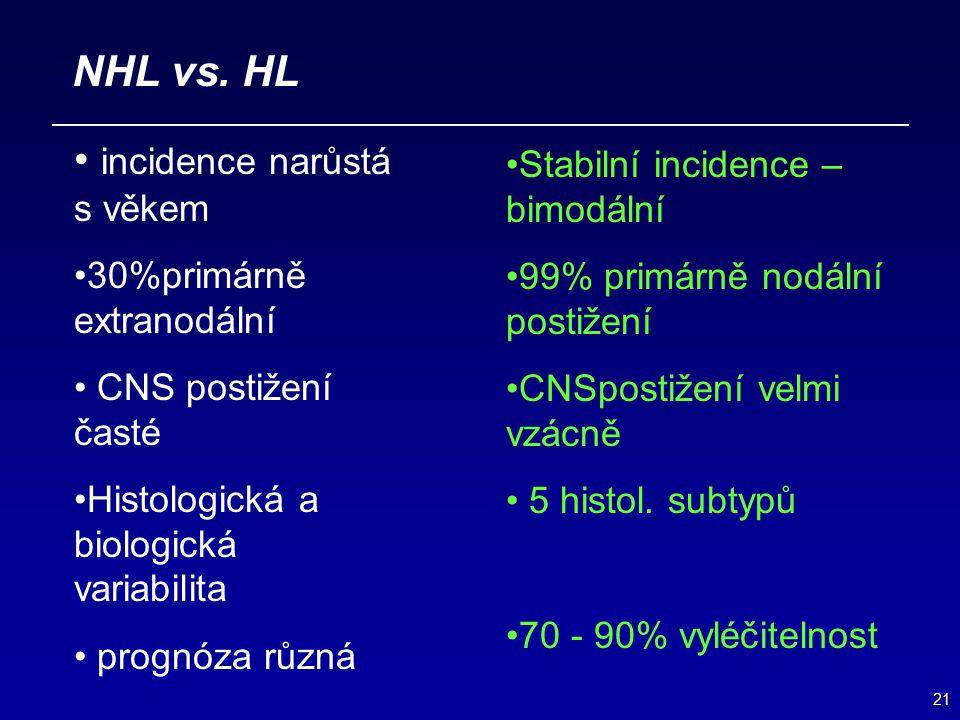 21 NHL vs. HL incidence narůstá s věkem 30%primárně extranodální CNS postižení časté Histologická a biologická variabilita prognóza různá Stabilní inc