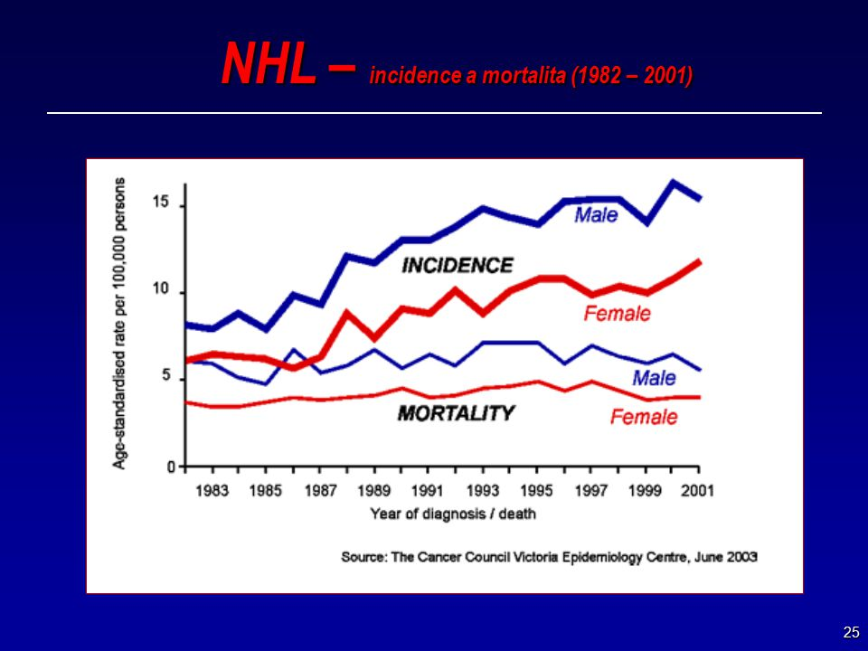 25 NHL – incidence a mortalita (1982 – 2001)