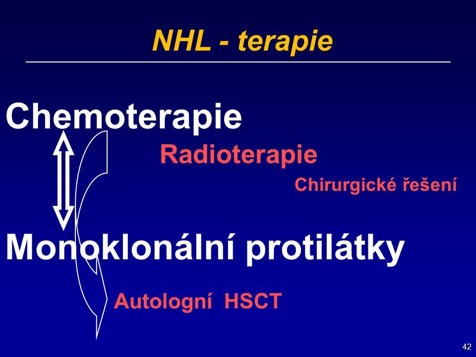 42 NHL - terapie Chemoterapie Radioterapie Chirurgické řešení Monoklonální protilátky Autologní HSCT