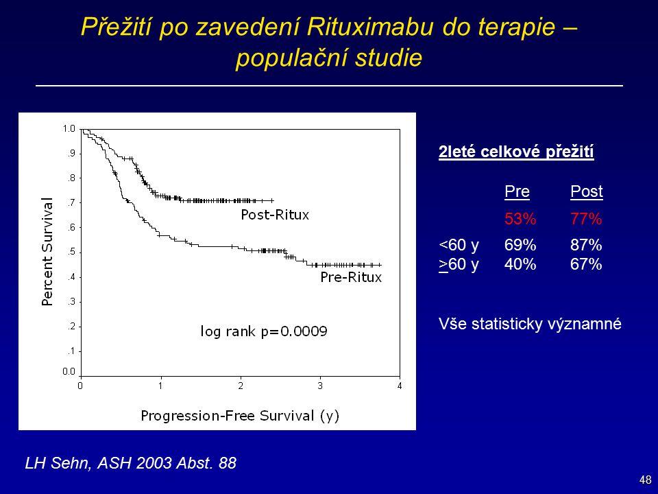 48 Přežití po zavedení Rituximabu do terapie – populační studie 2leté celkové přežití PrePost 53%77% <60 y69%87% >60 y40%67% Vše statisticky významné