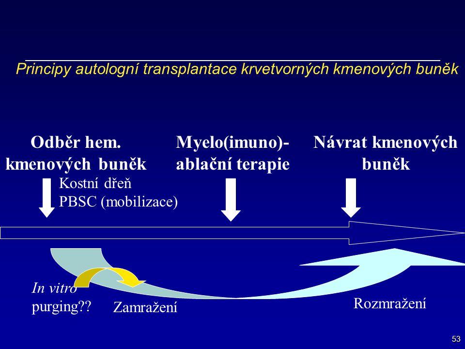 53 Principy autologní transplantace krvetvorných kmenových buněk Odběr hem. kmenových buněk Myelo(imuno)- ablační terapie Návrat kmenových buněk Kostn