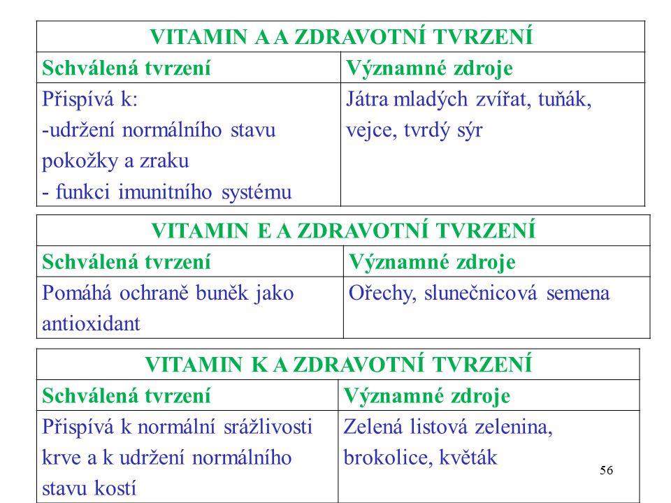 VITAMIN A A ZDRAVOTNÍ TVRZENÍ Schválená tvrzeníVýznamné zdroje Přispívá k: -udržení normálního stavu pokožky a zraku - funkci imunitního systému Játra mladých zvířat, tuňák, vejce, tvrdý sýr VITAMIN E A ZDRAVOTNÍ TVRZENÍ Schválená tvrzeníVýznamné zdroje Pomáhá ochraně buněk jako antioxidant Ořechy, slunečnicová semena VITAMIN K A ZDRAVOTNÍ TVRZENÍ Schválená tvrzeníVýznamné zdroje Přispívá k normální srážlivosti krve a k udržení normálního stavu kostí Zelená listová zelenina, brokolice, květák 56