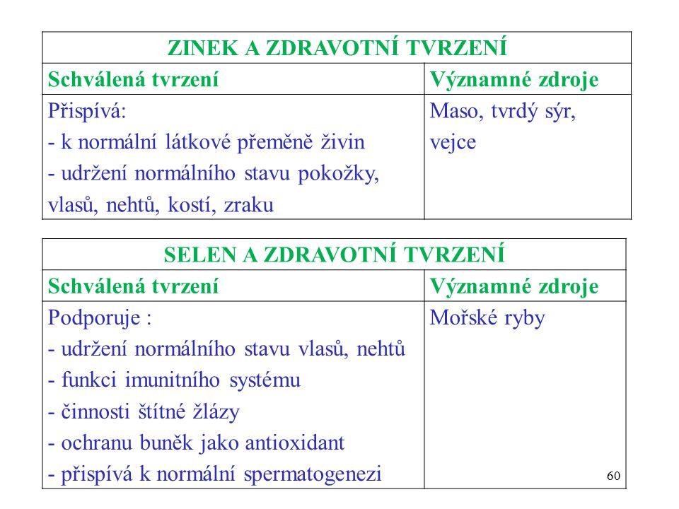 ZINEK A ZDRAVOTNÍ TVRZENÍ Schválená tvrzeníVýznamné zdroje Přispívá: - k normální látkové přeměně živin - udržení normálního stavu pokožky, vlasů, nehtů, kostí, zraku Maso, tvrdý sýr, vejce SELEN A ZDRAVOTNÍ TVRZENÍ Schválená tvrzeníVýznamné zdroje Podporuje : - udržení normálního stavu vlasů, nehtů - funkci imunitního systému - činnosti štítné žlázy - ochranu buněk jako antioxidant - přispívá k normální spermatogenezi Mořské ryby 60