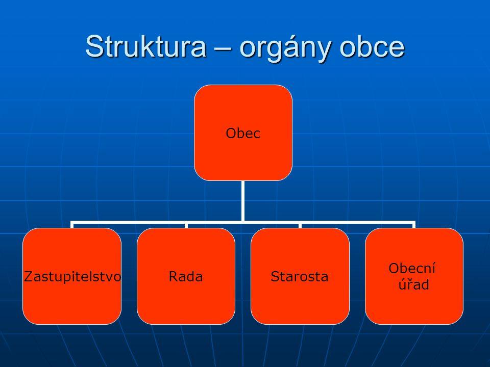 Struktura – orgány obce Obec ZastupitelstvoRadaStarosta Obecní úřad