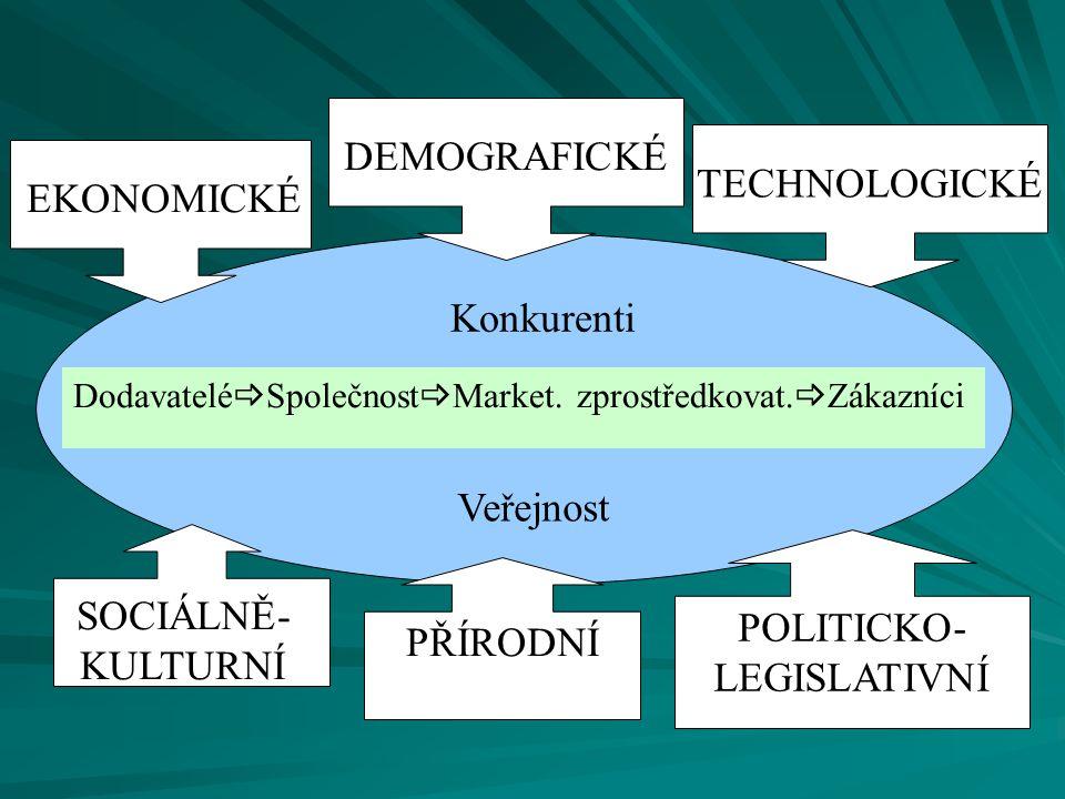 TECHNOLOGICKÉ Dodavatelé  Společnost  Market. zprostředkovat.  Zákazníci Veřejnost Konkurenti EKONOMICKÉ DEMOGRAFICKÉ SOCIÁLNĚ- KULTURNÍ PŘÍRODNÍ P
