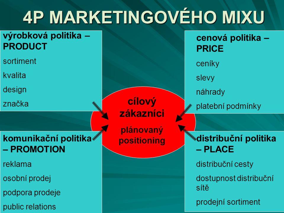 4P MARKETINGOVÉHO MIXU cílový zákazníci plánovaný positioning výrobková politika – PRODUCT sortiment kvalita design značka distribuční politika – PLAC