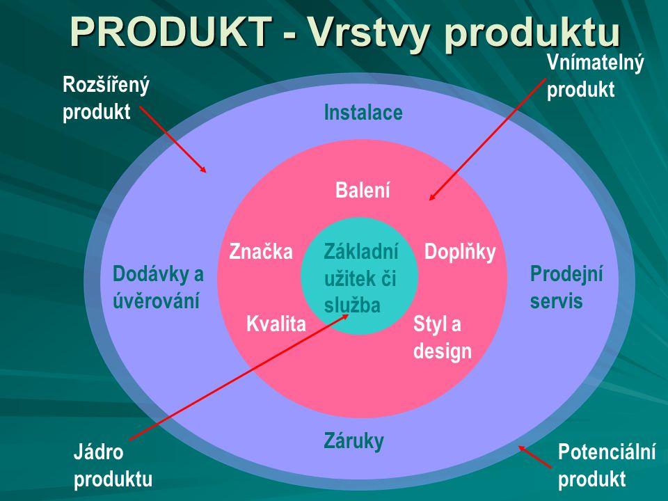 PRODUKT - Vrstvy produktu Základní užitek či služba Balení Doplňky Styl a design Kvalita Značka Instalace Prodejní servis Záruky Dodávky a úvěrování J