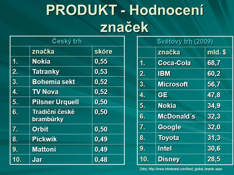 PRODUKT - Hodnocení značek Český trh značkaskóre 1.Nokia0,55 2.Tatranky0,53 3. Bohemia sekt 0,52 4. TV Nova 0,52 5. Pilsner Urquell 0,50 6. Tradiční č