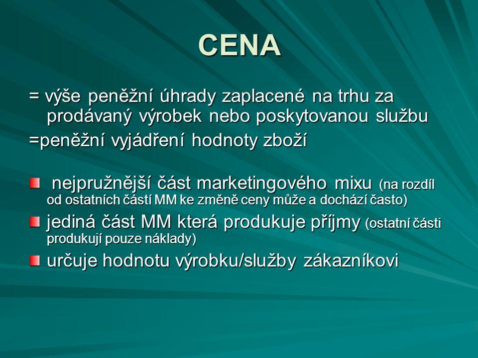 CENA = výše peněžní úhrady zaplacené na trhu za prodávaný výrobek nebo poskytovanou službu =peněžní vyjádření hodnoty zboží nejpružnější část marketin