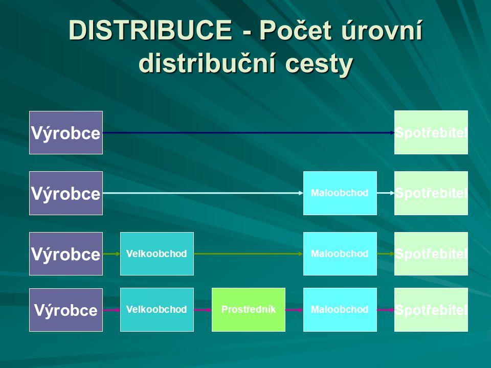 DISTRIBUCE - Počet úrovní distribuční cesty Výrobce VelkoobchodProstředníkMaloobchod Spotřebitel Výrobce VelkoobchodMaloobchod Spotřebitel Výrobce Mal