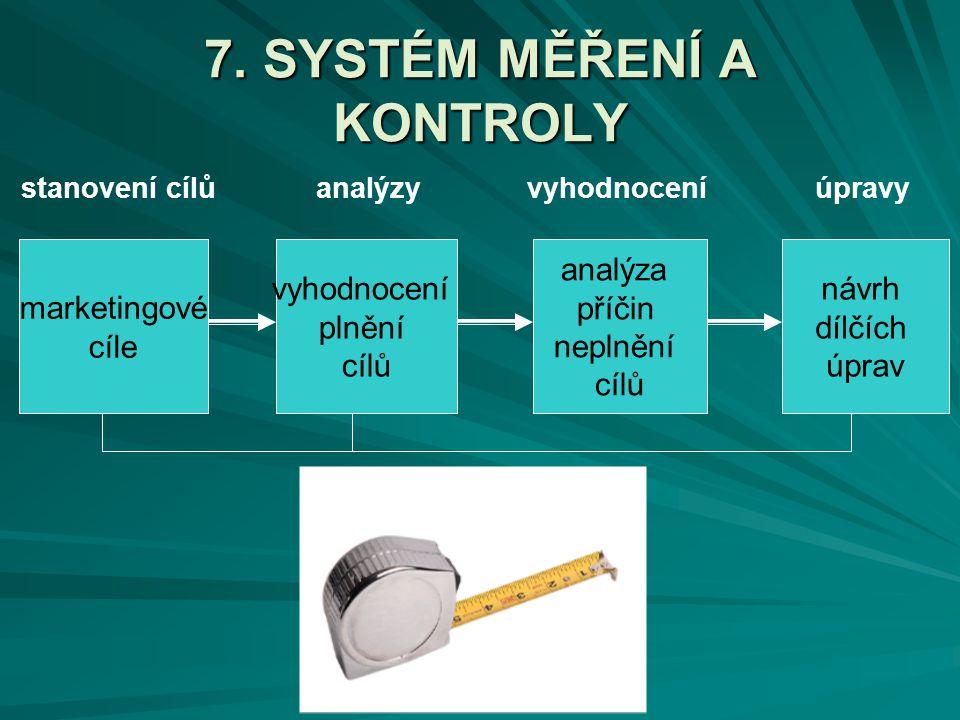 7. SYSTÉM MĚŘENÍ A KONTROLY marketingové cíle vyhodnocení plnění cílů analýza příčin neplnění cílů návrh dílčích úprav stanovení cílůanalýzyvyhodnocen