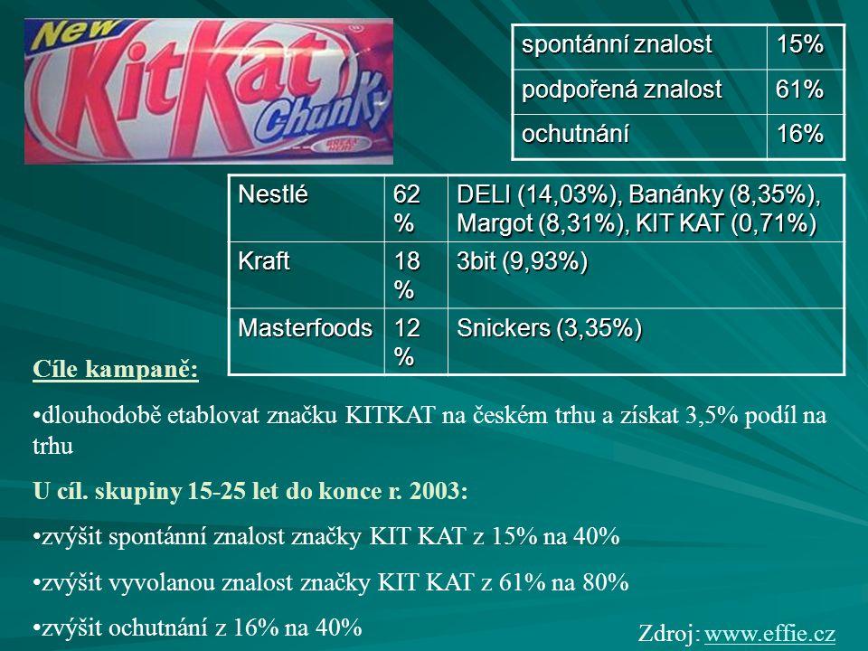 spontánní znalost 15% podpořená znalost 61% ochutnání16% Nestlé 62 % DELI (14,03%), Banánky (8,35%), Margot (8,31%), KIT KAT (0,71%) Kraft 18 % 3bit (