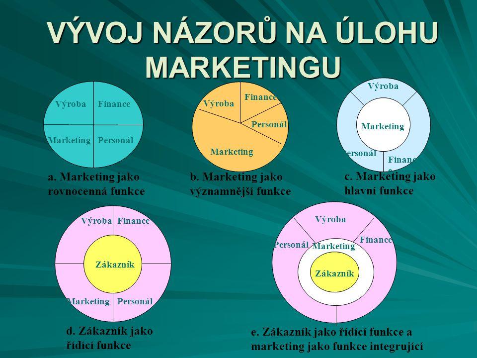 MARKETINGOVÝ PLÁN Prakticky ověřuje marketingovou strategii, přináší konkrétní odpovědi, motivuje zaměstnance, oslovuje partnery, reaguje na změny