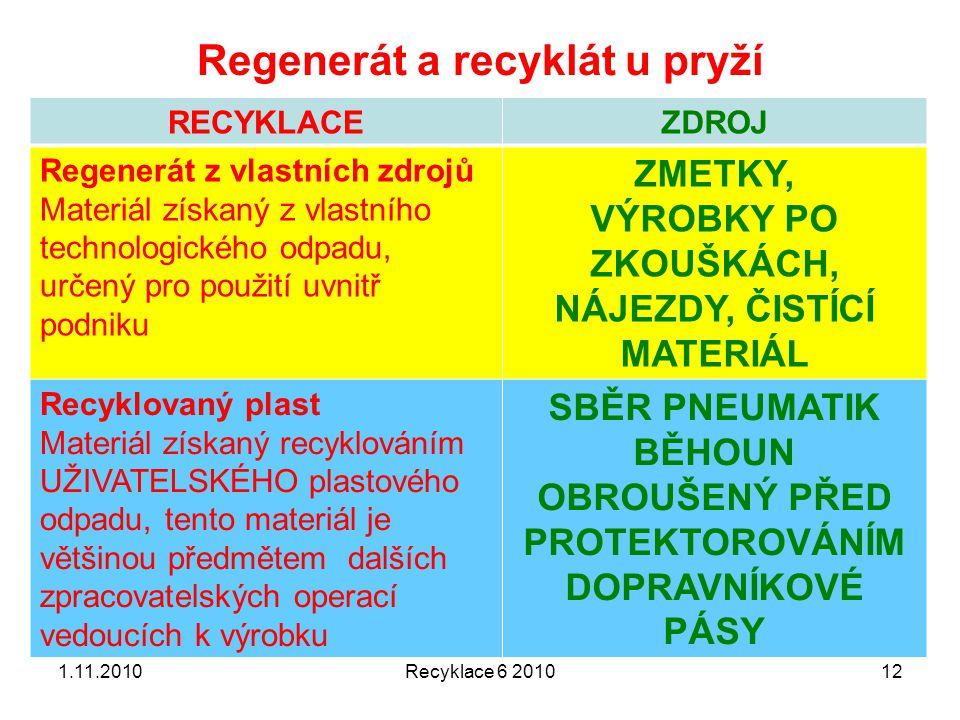 Regenerát a recyklát u pryží RECYKLACEZDROJ Regenerát z vlastních zdrojů Materiál získaný z vlastního technologického odpadu, určený pro použití uvnit
