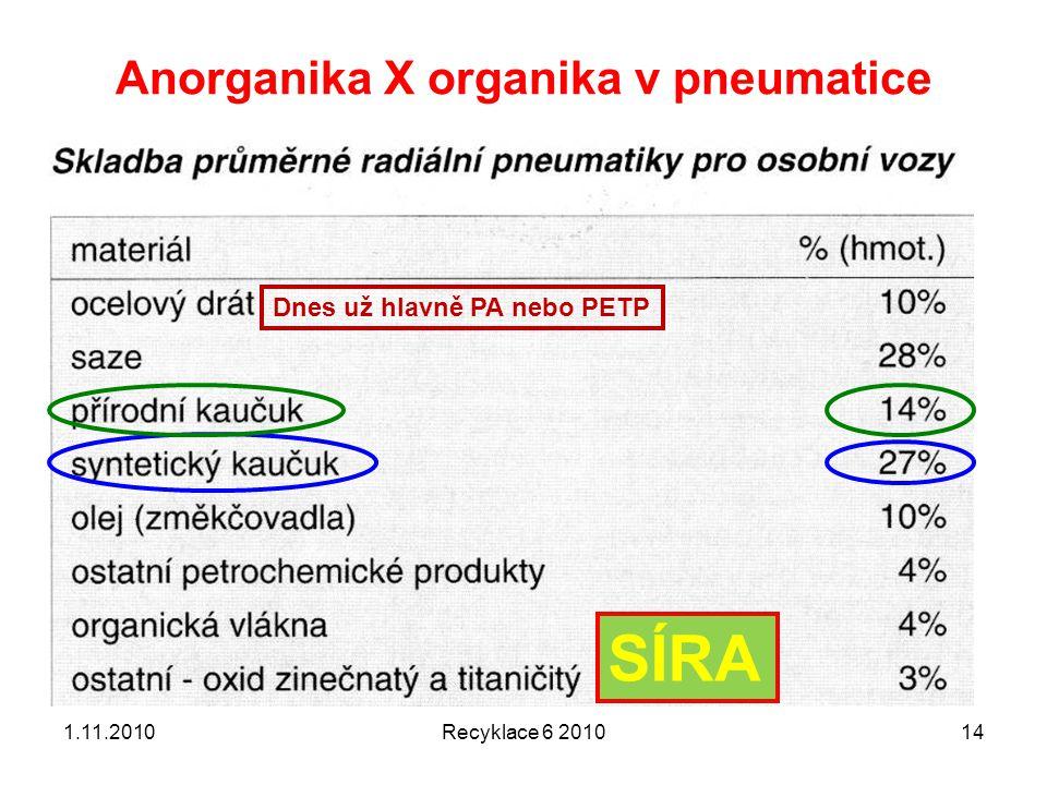 Anorganika X organika v pneumatice 1.11.2010Recyklace 6 201014 Dnes už hlavně PA nebo PETP SÍRA