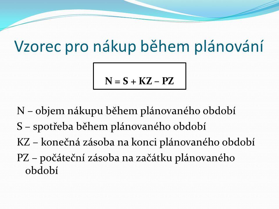 Vzorec pro nákup během plánování N = S + KZ – PZ N – objem nákupu během plánovaného období S – spotřeba během plánovaného období KZ – konečná zásoba n