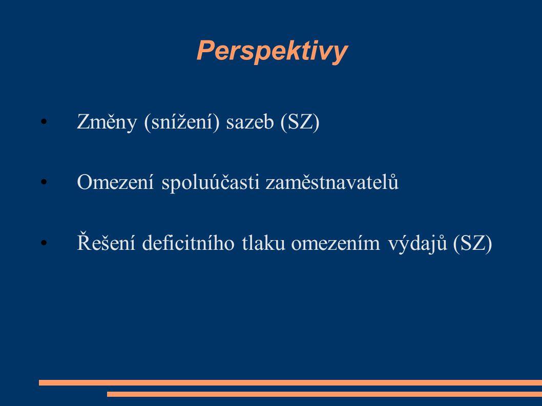 Perspektivy Změny (snížení) sazeb (SZ) Omezení spoluúčasti zaměstnavatelů Řešení deficitního tlaku omezením výdajů (SZ)
