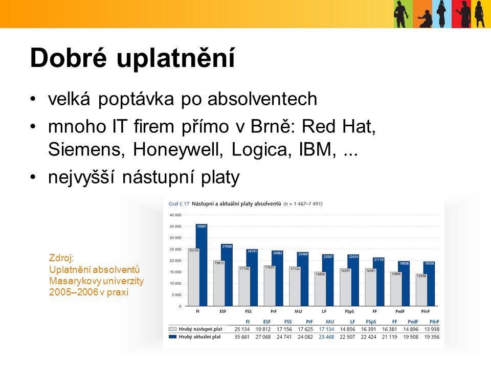 Dobré uplatnění velká poptávka po absolventech mnoho IT firem přímo v Brně: Red Hat, Siemens, Honeywell, Logica, IBM,...