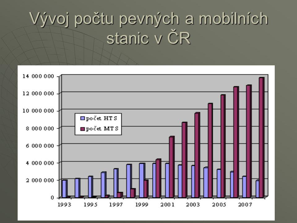 Vývoj počtu pevných a mobilních stanic v ČR