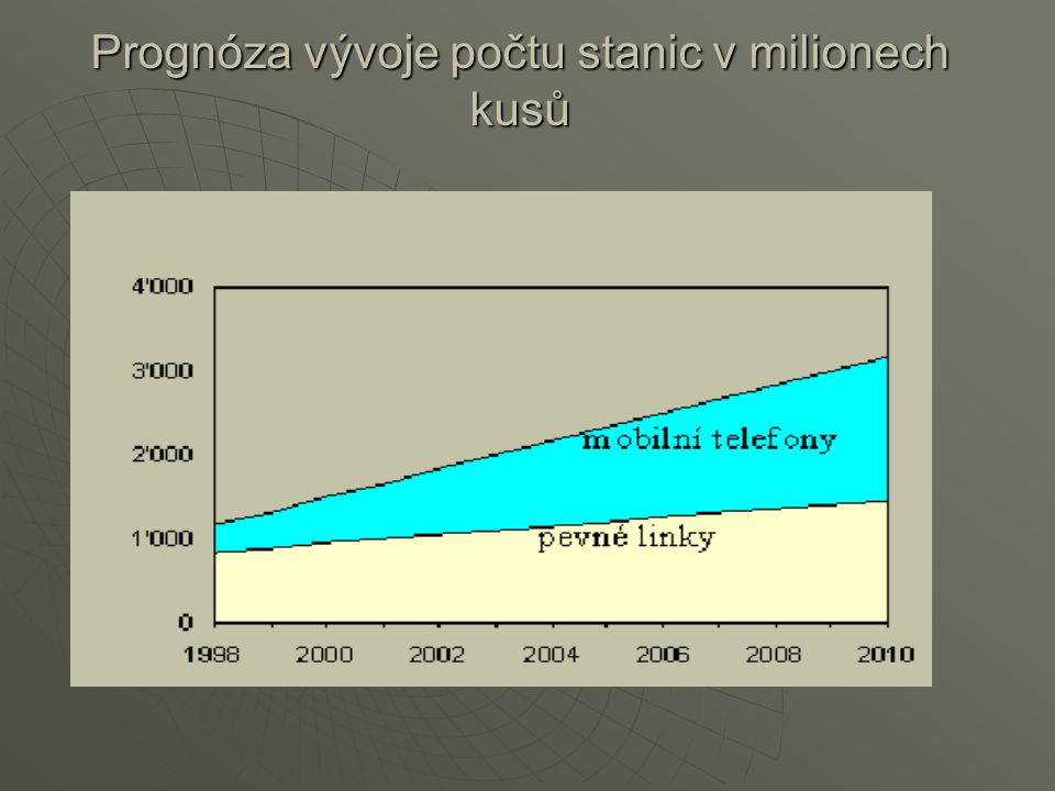 Prognóza vývoje počtu stanic v milionech kusů
