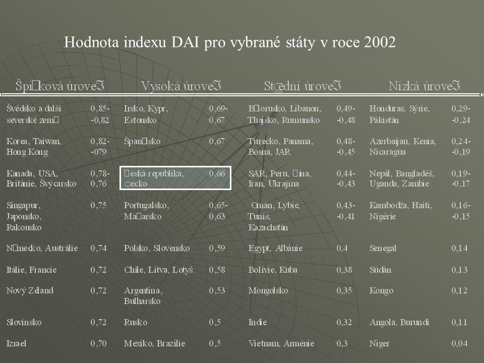 Hodnota indexu DAI pro vybrané státy v roce 2002