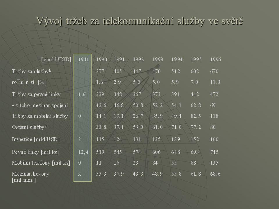 Vývoj tržeb za telekomunikační služby ve světě