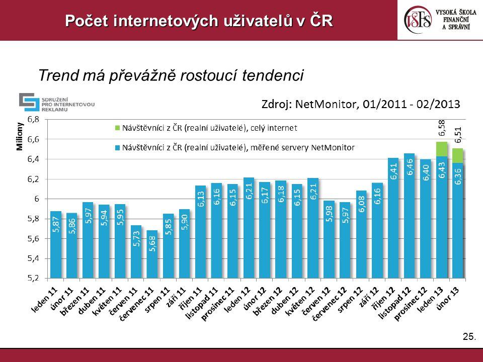 25. Počet internetových uživatelů v ČR Trend má převážně rostoucí tendenci