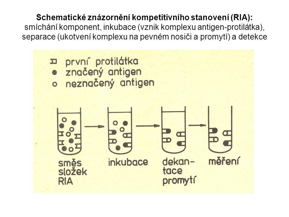 Schematické znázornění kompetitivního stanovení (RIA): smíchání komponent, inkubace (vznik komplexu antigen-protilátka), separace (ukotvení komplexu na pevném nosiči a promytí) a detekce