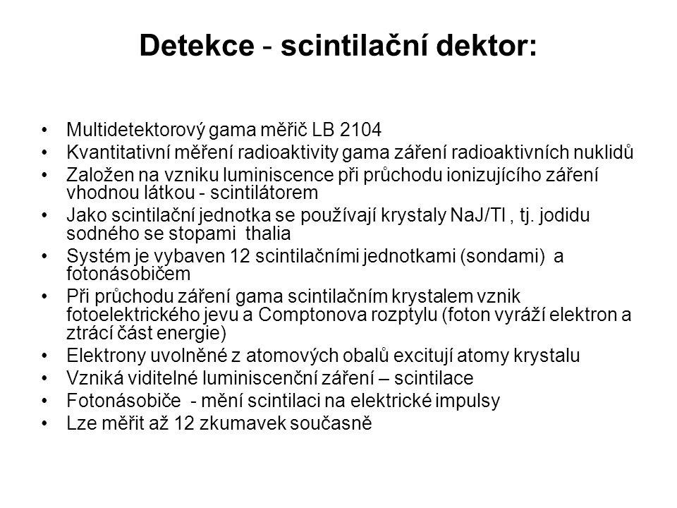 Detekce - scintilační dektor: Multidetektorový gama měřič LB 2104 Kvantitativní měření radioaktivity gama záření radioaktivních nuklidů Založen na vzn