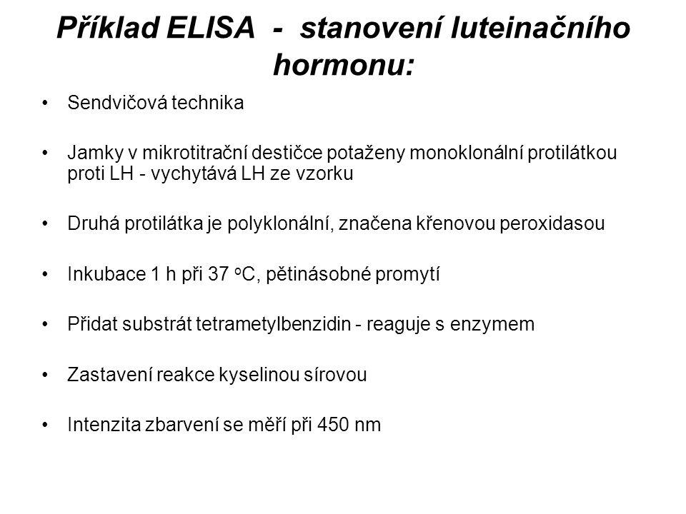 Příklad ELISA - stanovení luteinačního hormonu: Sendvičová technika Jamky v mikrotitrační destičce potaženy monoklonální protilátkou proti LH - vychytává LH ze vzorku Druhá protilátka je polyklonální, značena křenovou peroxidasou Inkubace 1 h při 37 o C, pětinásobné promytí Přidat substrát tetrametylbenzidin - reaguje s enzymem Zastavení reakce kyselinou sírovou Intenzita zbarvení se měří při 450 nm