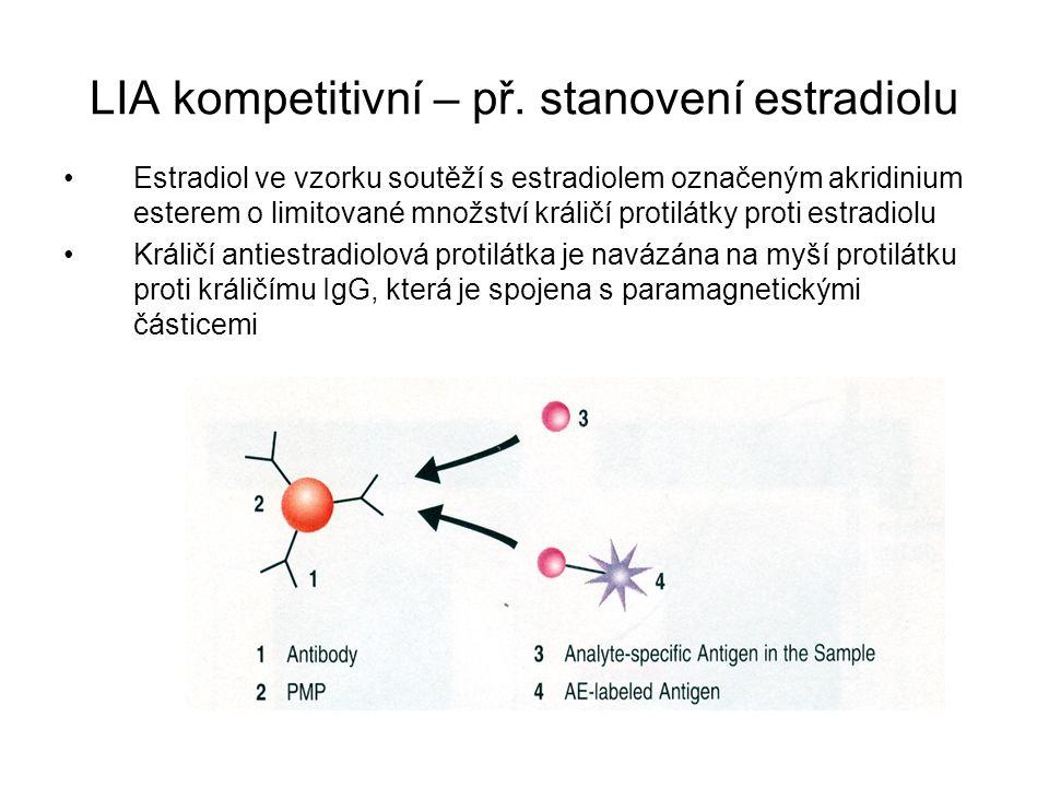 LIA kompetitivní – př. stanovení estradiolu Estradiol ve vzorku soutěží s estradiolem označeným akridinium esterem o limitované množství králičí proti