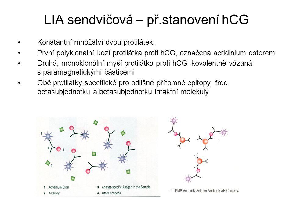 LIA sendvičová – př.stanovení hCG Konstantní množství dvou protilátek. První polyklonální kozí protilátka proti hCG, označená acridinium esterem Druhá