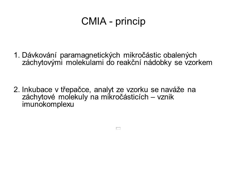 CMIA - princip 1. Dávkování paramagnetických mikročástic obalených záchytovými molekulami do reakční nádobky se vzorkem 2. Inkubace v třepačce, analyt