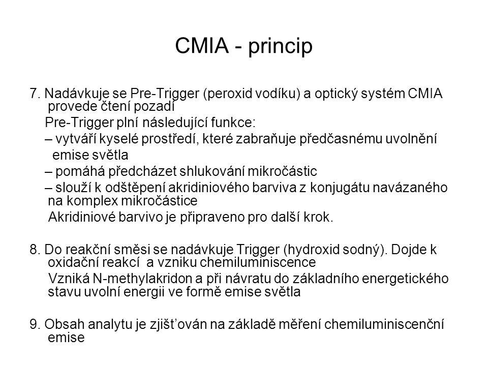 CMIA - princip 7. Nadávkuje se Pre-Trigger (peroxid vodíku) a optický systém CMIA provede čtení pozadí Pre-Trigger plní následující funkce: – vytváří
