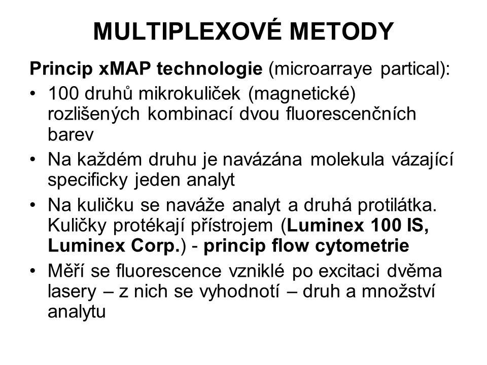 MULTIPLEXOVÉ METODY Princip xMAP technologie (microarraye partical): 100 druhů mikrokuliček (magnetické) rozlišených kombinací dvou fluorescenčních barev Na každém druhu je navázána molekula vázající specificky jeden analyt Na kuličku se naváže analyt a druhá protilátka.