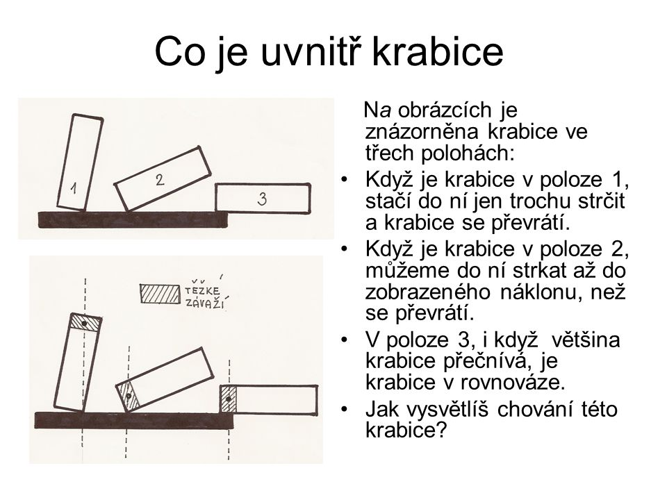 Co je uvnitř krabice Na obrázcích je znázorněna krabice ve třech polohách: Když je krabice v poloze 1, stačí do ní jen trochu strčit a krabice se přev