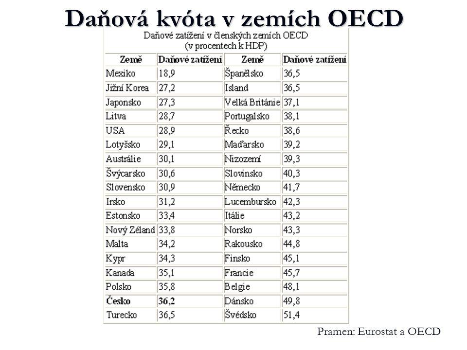 Daňová kvóta v zemích OECD Pramen: Eurostat a OECD